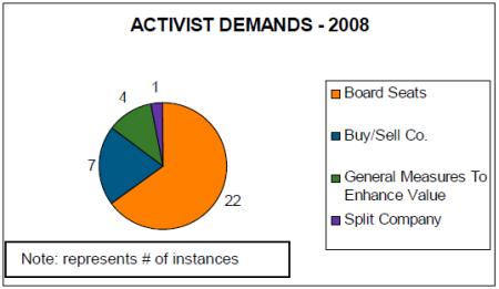 Activist demands 2008