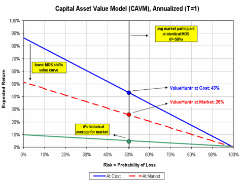 cavm-plot1