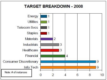 target-breakdown